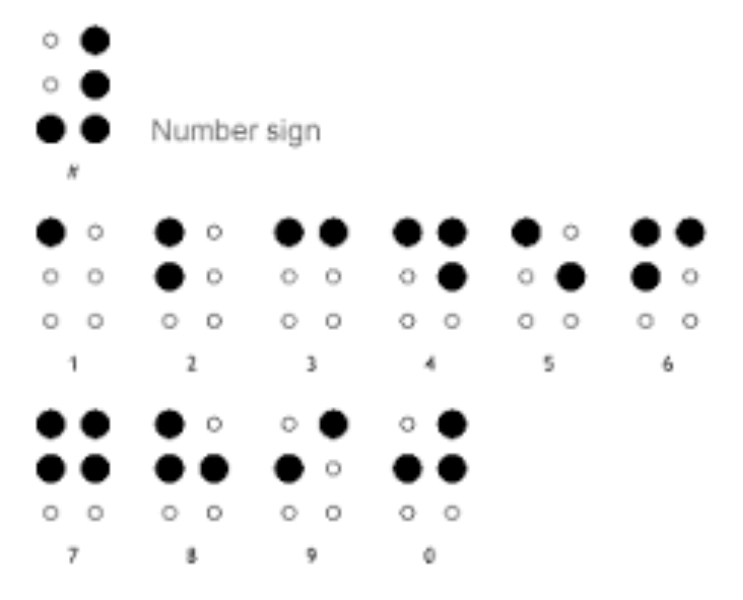 A print guide to braille numbers with the equivalent roman numbers